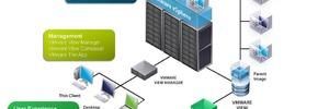 VMware View 4: Von der Desktopvirtualisierung zum Desktop als Service