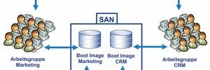 Shared Images – Betriebssystem-Bereitstellung über das LAN