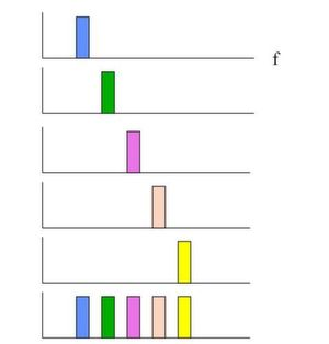 Modulationsverfahren tragen wesentlich zur Störfestigkeit eines Funksignals bei; Bild: Dr. Franz-Joachim Kauffels