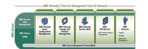 BMC vermarktet Remedy IT Service Management-Suite als SaaS-Lösung