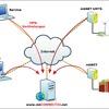 Portal fungiert als intelligente Vermittlung