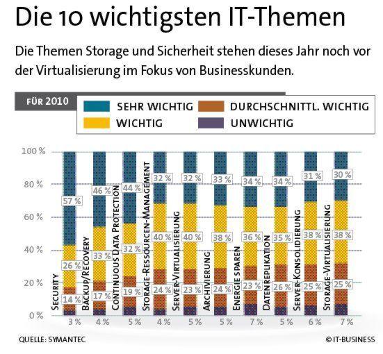 Storage-Virtualisierung stufen 32 Prozent der Befragten als weniger wichtig ein.