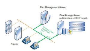 Die Architektur von Double-Take Flex: die Clients booten via PXE ihr Image von einem iSCSI-Gerät.