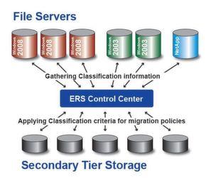 Dataglobal nutzt Microsofts FCI zur Dateiklassifikation im RZ