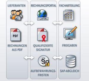 Saperion kündigt eine cloud-basierte Lösung für die Erfassung, Überprüfung, Freigabe und Verbuchung von Eingangsrechnungen an.