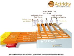 Actricity ist Anbieter eines webbasierten Customer Relationship Management Portals und unterstützt Kunden bei der weltweiten Vernetzung Ihrer Vertriebs- und Service-Prozesse.