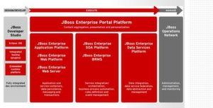 Red Hat ergänzt JBoss-Plattform um Enterprise Web Platform 5