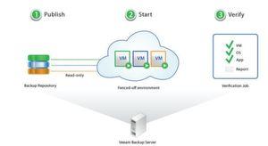 SureBackuip von Veeam erlaubt granulares Recovern jeder virtualisierten Anwendung