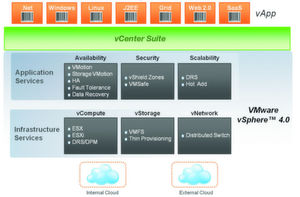 VMwares Cloud Computing-Architektur.