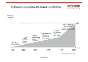 Technische Evolution des Cloud Computings: vom Hosting über ASP, Grid Computing, Virtualisierung bis zur Cloud (Quelle: Experton Group).