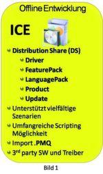 Bild 2: Übersicht zum Windows Embedded Standard 7 ICE, Der ICE ist eine typische IDE Applikation.