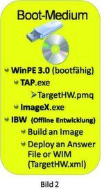 Bild 3: Das mit Windows Embedded Standard 7 mitgelieferte Tool Diskpart erstellt einen bootfähigen USB-Stick. Nach dem Booten erscheint die WinPE-Shell, in der das Programm IBW (Image Builder Wizards) ausgeführt wird.