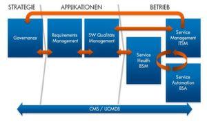 Alle Lösungen aus HPs BSM 9 Portfolio weisen eine gemeinsame Architektur auf und nutzen eine gemeinsame Datenbasis.
