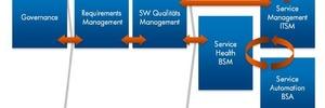 Mit Business Service Management zu mehr Geschäftserfolg (Teil 2)