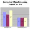 Maschinenbauer verbuchen 61% Auftragsplus