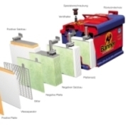 Bei einer AGM-Batterie werden die einzelnen Zellelemente in die Batterie gepresst.
