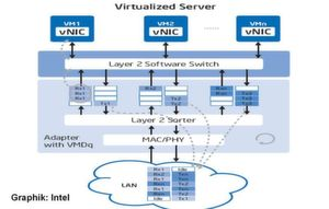 Intel mischt bietet reichlich Hardwareunterstützung für virtuelle Systeme; Bild: Dr. Franz-Joachim Kauffels