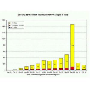 Leistung der monatlich neu installierten Solaranlagen in MWp.
