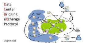 Die Funktionen von DCB erlauben ein punktgenaues Netzwerkmanagement; Bild: Dr. Franz-Joachim Kauffels