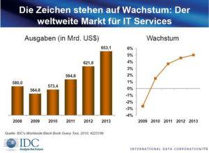 Das Umsatzvolumen liegt IDC zufolge 2010 bei 573,4 Milliarden US-Dollar.
