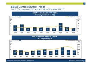 Der EMEA TPI-Index weist für die ersten sechs Monate ieinen Total Contract Value (TCV) von 13,3 Milliarden Euro auf.