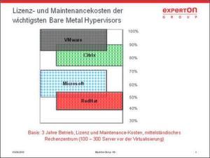 Experton Group: Die Kosten der Hypervisoren im Vergleich