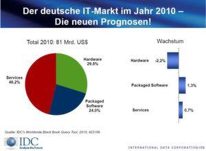 Services haben den größten Anteil am Gesamt-IT-Umsatz.