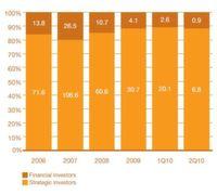 M&A-Volumen in Chemieindustrie steigt deutlich