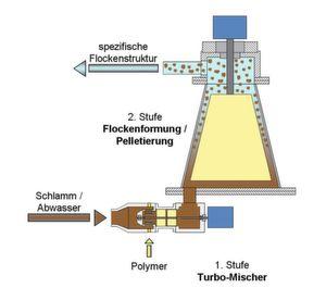 Schema des zweistufigen Flocformers: Im ersten Schritt wird zunächst das Flockungshilfsmittel in einem Turbo-Mischer in den Schlamm eingebracht. Anschließend werden diese in einem modifizierten Kegelrührer gezielt erodiert und scherstabil kompaktiert. (Bild: Bilder. Aquen aqua-engineering)
