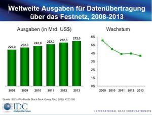 Bis 2013 könnten die Investitionen IDC zufolge wachsen.
