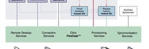 Die Flexcast-Technologie von Citrix: Virtualisierung des Desktops und der Anwendung