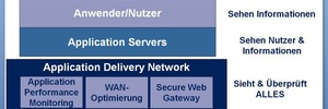 Application Delivery Networks erhöhen Performance und Sicherheit