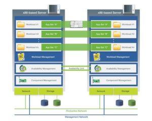 Everrun MX koppelt zwei x86-Server zu einem hochverfügbaren System.
