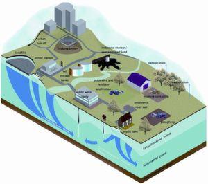 Abb. 1: Verkehr, Landwirtschaft, Havarien oder Umweltkatastrophen führen zu erheblichem Eintrag anthropogener Schadstoffe in das Grundwasser.