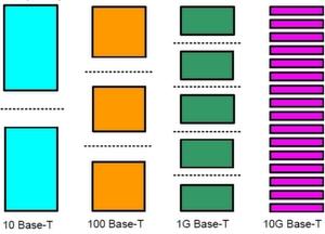 Darstellung des relativen Spannungshubs der Signaleinspeisung bei Ethernet mit 10 Mbit/s, 100 Mbit/s, 1 Gbit/s und 10 Gbit/s.