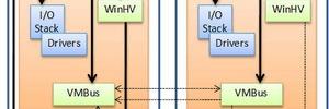 Dynamic Memory: Optimale Speicherallokation für den Hyper-V