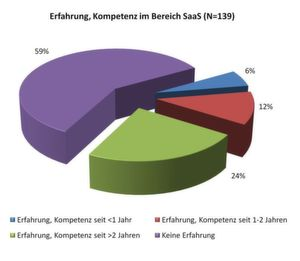 Immer mehr ERP-Lösungsanbieter haben Erfahrung und Kompetenz im SaaS-Bereich.