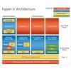 Microsoft möchte mit Windows Server 2008 Hyper-V virtuelle Welten erobern