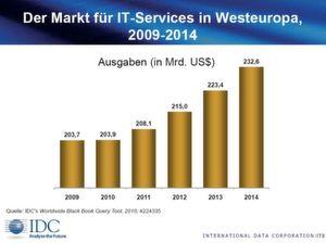 2011 soll das Wachstum wieder höher ausfallen.