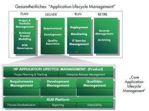 ALM 11: komplettes Application Lifecycle Management.