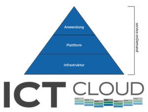 Die ICT Cloud bietet Kunden wahlweise Zugang zu IaaS, PaaS oder SaaS.