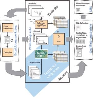 Validierungssuite schafft Vertrauen: Der Programmcode wird in der Validierungssuite geprüft
