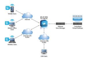 """Mit dem Software-Modul """"BIG-IP APM for LTM VE"""" von F5 lässt sich der Zugang zu VMware-Desktops steuern. Grafik: F5 Networks"""