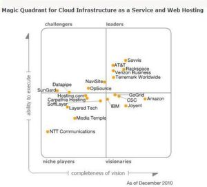 In Sachen Infrastruktur-Services aus der Cloud zählen Gartner-Analysten Terremark und Verizon zu den führenden Playern. Grafik: Gartner