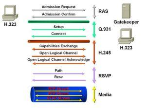 Genormte Signalisierung ist das A und O bei der Voice-over-IP-Kommunikation; Bild: Cisco / Dr. Franz-Joachim Kauffels
