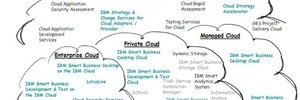 IBM-Cloud konkret, Supercomputer im Zuckerwürfel-Format und KI 2.0