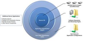 Virtuelle Desktop-Maschinen setzen sich aus Betriebssystem, Anwendungen sowie Nutzerdaten und Konfigurationen zusammen.