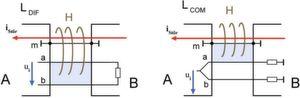 Bild 1 und 2: Induktion einer Gleichtaktspannung im symmetrischen Leitungspaar a,b (links) und einer Gegentaktspannung (rechts)
