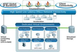 """Mit den """"Synaptic""""-Services bietet AT&T unter anderem Rechenleistung und Speicherkapazität zur Miete an. Grafik: AT&T"""