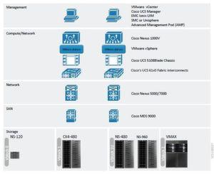 """Das """"Smart Data Center""""-Konzept von NextiraOne basiert auf den """"vBlock""""-Komponenten von Cisco, EMC und VMware. Grafik: Cisco, EMC, VMware"""